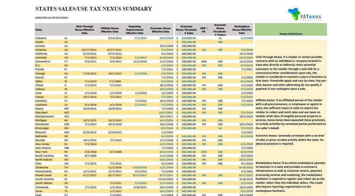 销售税之经济关联定义(下载)